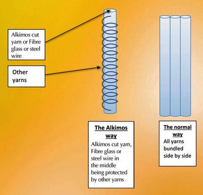 Alkimos® yarn technology from Aquila®